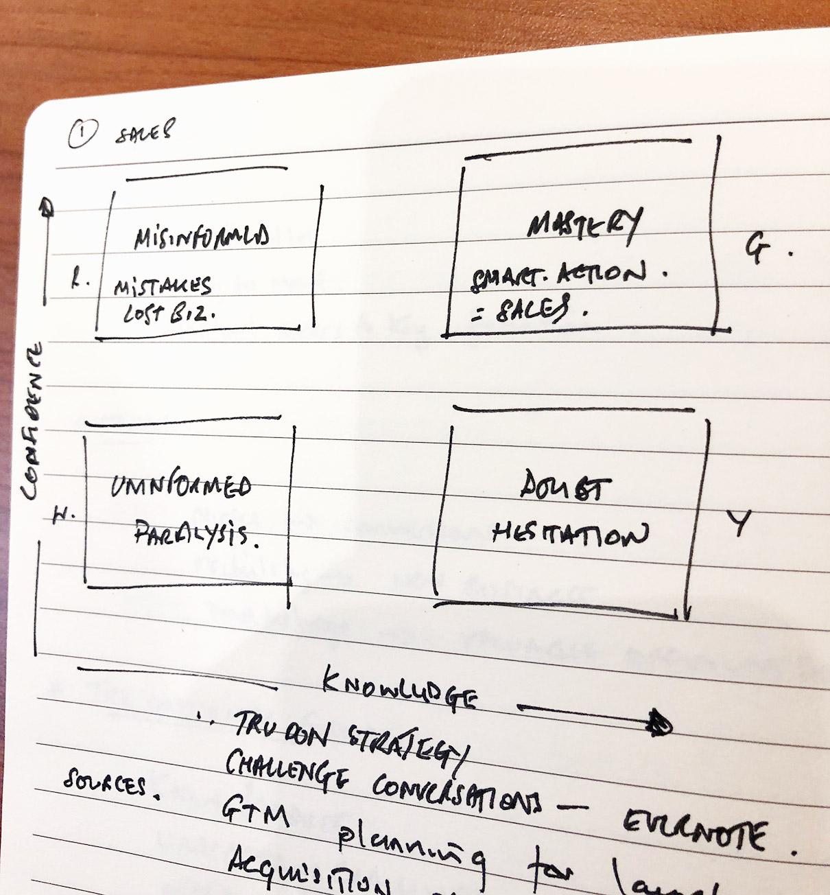 4 Quadrants of sales confidence with digital media